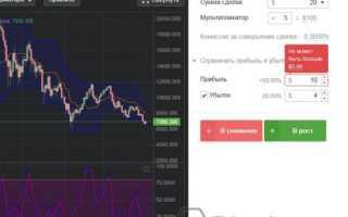 Bitcoin: стратегії торгівлі на біржах