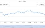 Dash — курс криптовалюта до рубля, скільки коштує 1 Dash, онлайн-графік