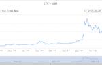 Зростання Лайткоіна в 2018 — буде зростати криптовалюта, перспективи