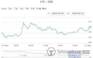 Курс Лайткоіна (Litecoin): графік онлайн на сьогодні