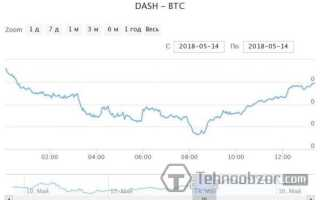 Dash до біткоіни — графік курсу криптовалюта