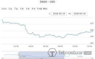 Курс Dash на сьогодні: прогноз по криптовалюта