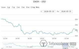 Dash — онлайн-графік курсу криптовалюта