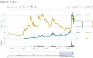 Litecoin (Лайткоін): перспективи зростання