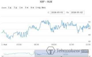 Ripple (XRP): курс до рубля онлайн
