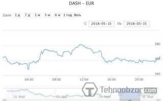 Dash — курс до Євро, онлайн графік криптовалюта
