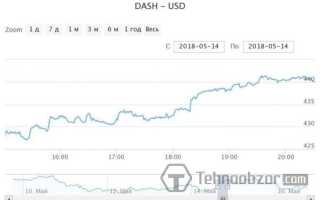 Скільки коштує Dash — графік вартості криптовалюта