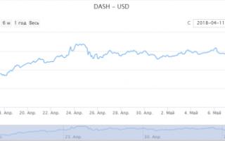Курс Dash до долара США (USD) — онлайн-графік
