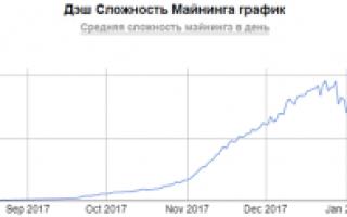 Калькулятор Майнінг Dash — складність мережі, прибутковість