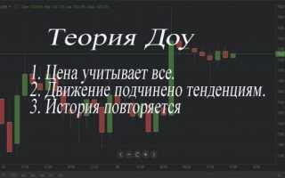 Технічний аналіз біткоіни (Bitcoin)
