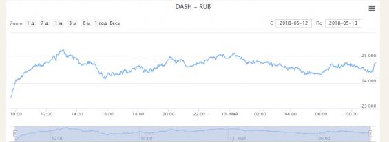 Курс Dash до Рублю